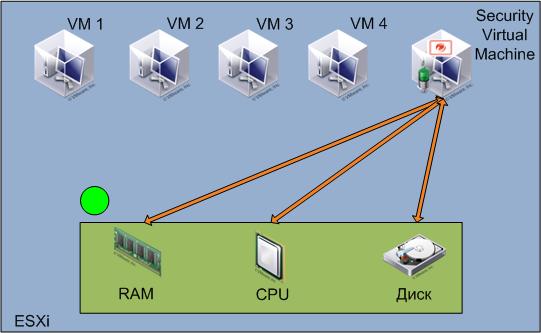 virtual deep security