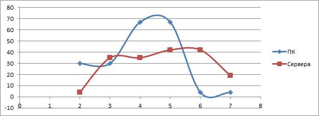 Средние сроки службы ПК и серверов/систем хранения данных