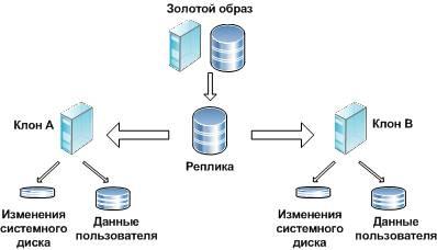 Использование системы хранения данных linked-клонами