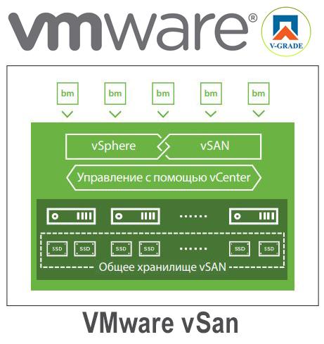 купить VMware vSAN
