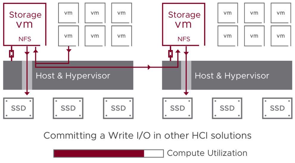 VMware HCI kit