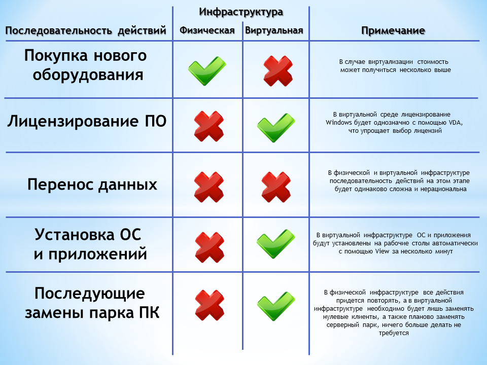 migration stages comparison